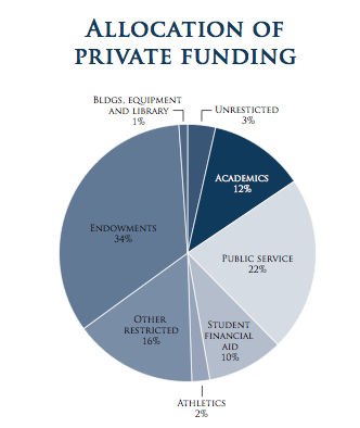 Allocation of private funding pie chart