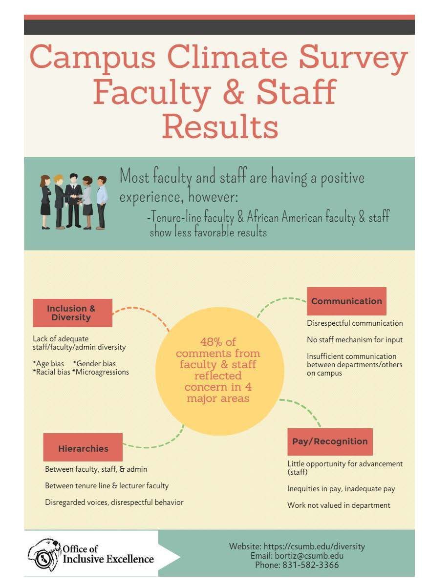 Faculty & Staff Infographics
