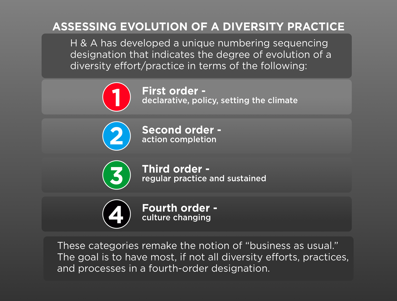 Assessing Evolution of a Diversity Practice.